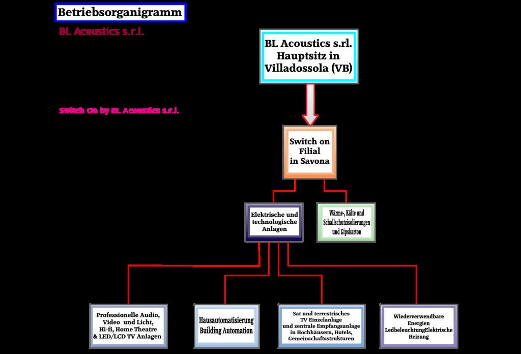 Betriebsorganigramm